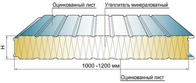 Структура навесной сэндвич-панели