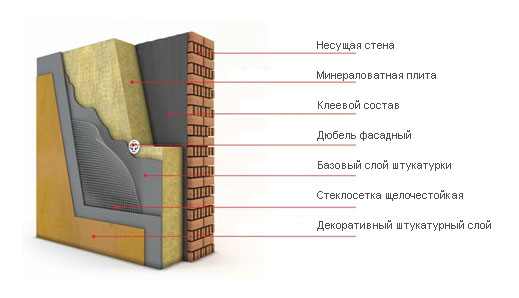 Структура отделки фасадов штукатуркой