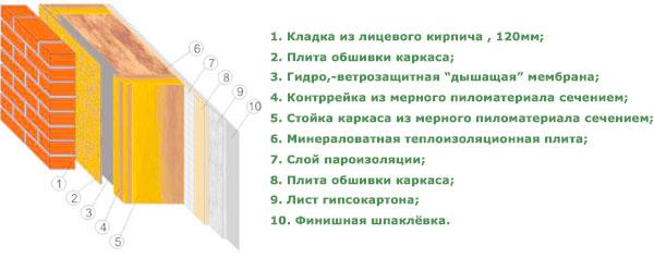 Структура фасадов домов из лицевого кирпича