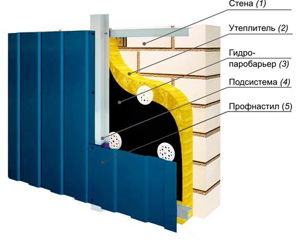 Обшивка стен дома профнастилом